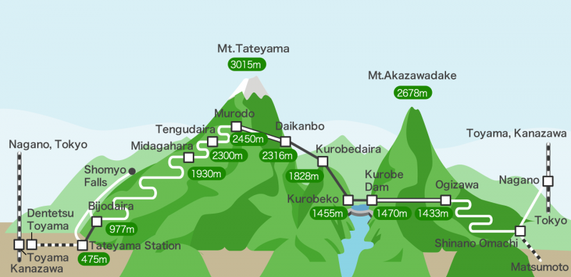 A map of the Japan Alpine Route